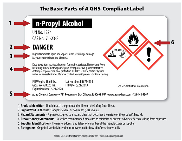 GHS Regulations & Standards